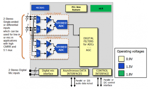 24-bit four channel audio ADC with 95 dB Dynamic Range, compatible with Automotive requirements Block Diagam