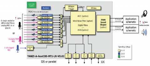 100 dB Dynamic Range, 24-bit stereo CODEC with six-channel ADC, digital PWM DAC and a low-noise embedded voltage regulator Block Diagam