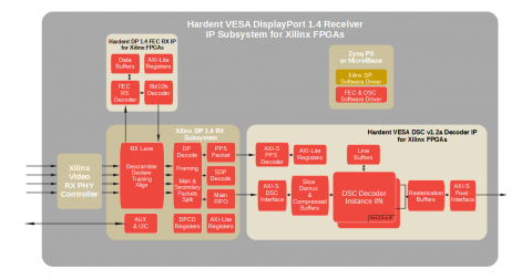 VESA DisplayPort 1.4  RX IP Subsystem  for Xilinx FPGAs Block Diagam