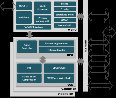 Dual-CORE HEVC+H.264 combined codec for 8Kp60 Block Diagam