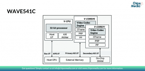 Dual-CORE HEVC/H.265 & AVC/H.264 combined codec for 8Kp60 Block Diagam