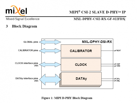 MIPI® CSI-2 SLAVE D-PHY IP Block Diagam