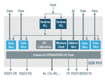 LPDDR5/4/4X PHY for TSMC N7 Block Diagam