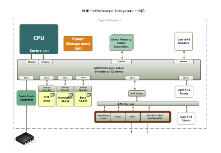 AHB Performance Subsystem - ARM M0 (70141) Block Diagam
