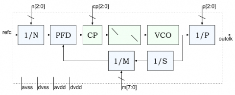 Low Power Clock Multiplier PLL for 40nm TSMC ULP CMOS Block Diagam