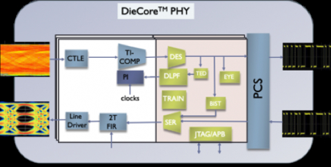 25-112Gbps Short-Reach PHY Block Diagam