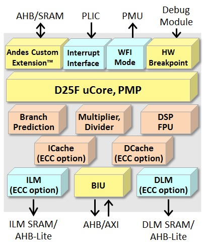 Compact High-Speed 32-bit CPU Core with DSP Block Diagam