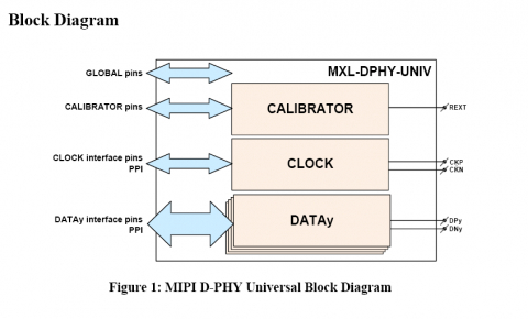 MIPI Universal D-PHY in TSMC 22nm ULP Block Diagam