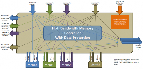 Low Latency Interconnect for AI/ML (GreenIPCore Shared Multi Memory Integration Controller (SMMIC)) Block Diagam