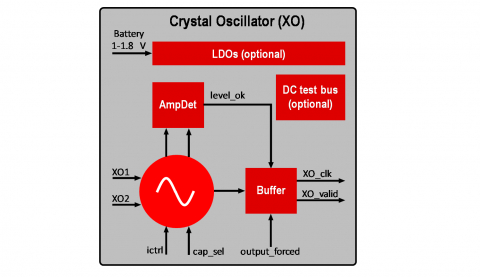 Low Power XTAL Oscillator in GLOBALFOUNDRIES 22FDX Block Diagam