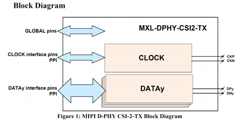 MIPI D-PHY CSI-2 TX in GlobalFoundries 22FDX Block Diagam