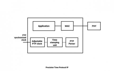 Precision Time Protocol IP Block Diagam