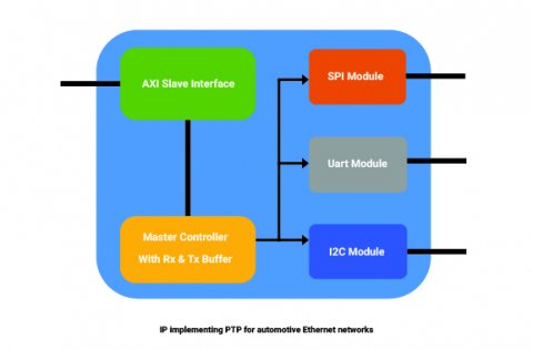 Ethernet Filters for Precision Time Protocol on Automotive Ethernet Block Diagam