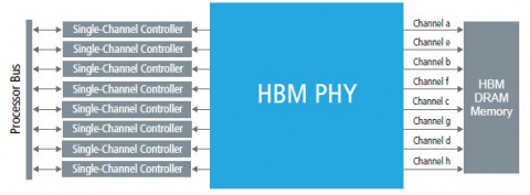 PHY IP for HBM2 for Samsung 10LPP Block Diagam