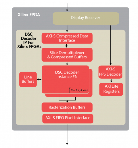 VESA DSC 1.2a Decoder IP Core for Xilinx FPGAs Block Diagam
