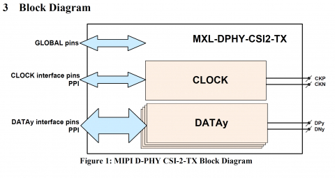 MIPI D-PHY 4 Lane CSI2-TX 1.2G Block Diagam