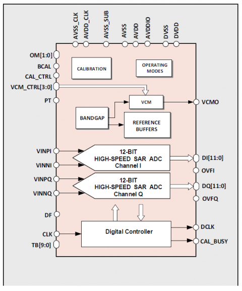 12-bit 50MS/s Dual-Channel ADC Block Diagam