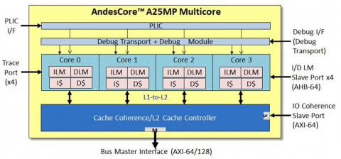 32-bit Multiprocessor with Level-2 Cache-Coherence Block Diagam