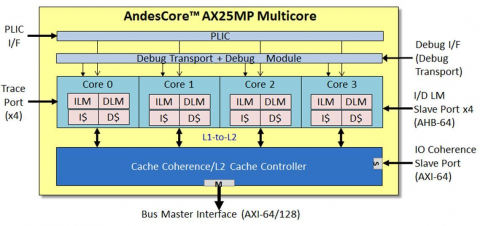 64-bit Multiprocessor with Level-2 Cache-Coherence IP Core