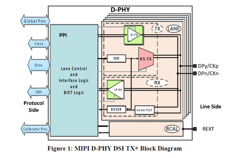 MIPI D-PHY DSI TX IP in Samsung 28FDSOI Block Diagam