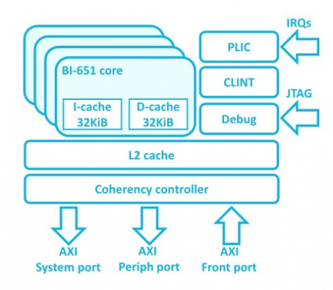 64-bit RISC-V core with in-order pipeline based complex Block Diagam