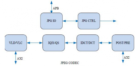 JPEG Decoder and Encoder IP Block Diagam