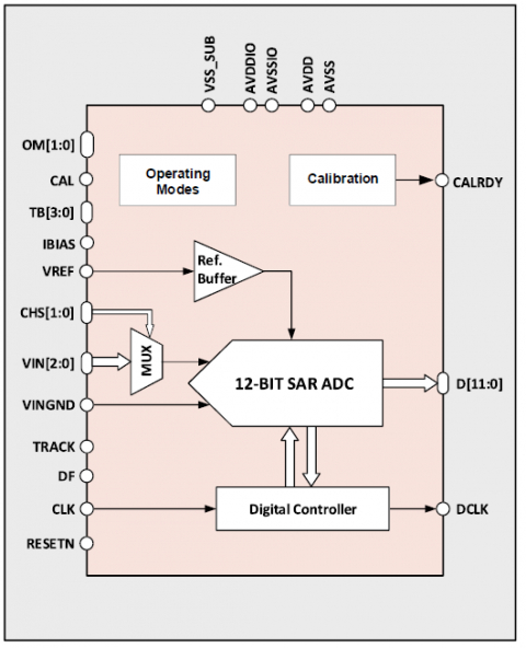 12-bit 6MS/s ADC Block Diagam