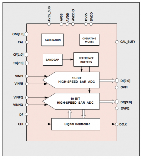 10-bit 160MS/s Dual-Channel ADC Block Diagam