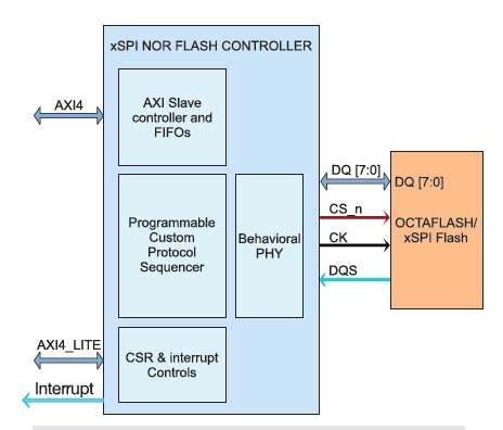 xSPI NOR Flash controller  Block Diagam