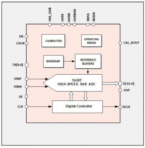 12-bit 200MS/s ADC Block Diagam