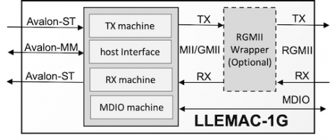 Low-Latency 10/100/1000 Ethernet MAC Block Diagam