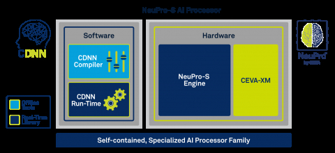 Edge AI Processor Architecture for Imaging & Computer Vision Block Diagam