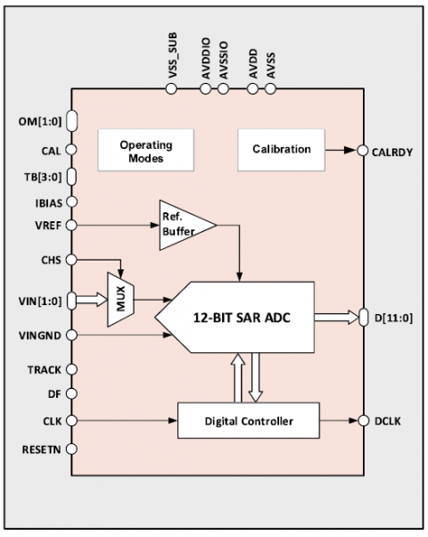 12-bit 44MS/s ADC Block Diagam