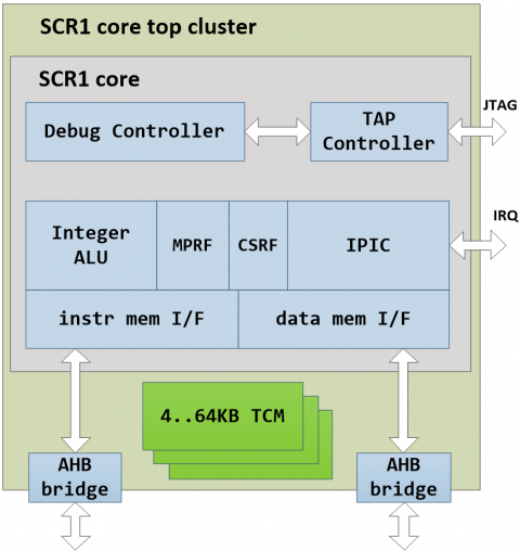 Compact 32-bit MCU core for deeply embedded applications and accelerator control Block Diagam