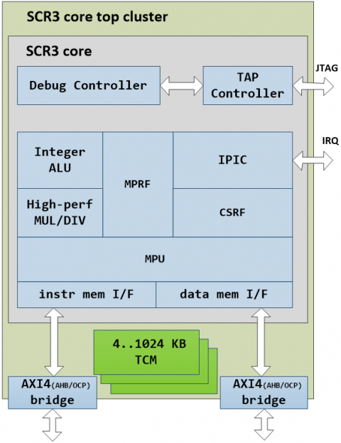High-performance MCU core with privilege modes and MPU (32 or 64 bit) Block Diagam