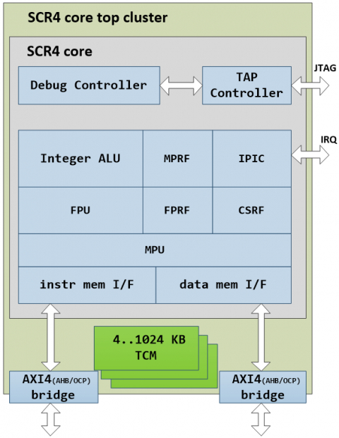 MCU core with high-performance FPU (32 or 64 bit) Block Diagam