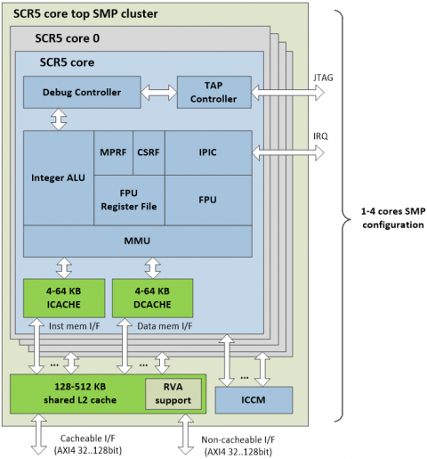 Entry-level APU/embedded core with Linux and SMP configurations support Block Diagam