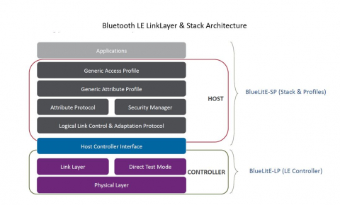 Bluetooth low energy v5.2 Baseband Controller, Protocol Software Stack and Profiles IP Block Diagam