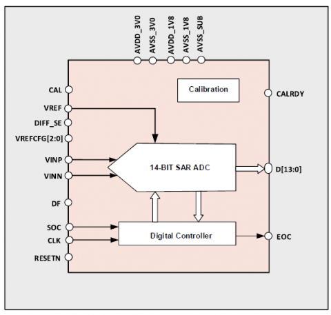 14-bit 200kS/s SAR ADC Block Diagam