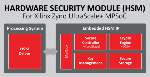 Hardware Security Module (HSM) Block Diagam