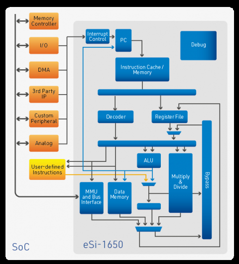 Low-power, 16-bit RISC CPU with cache Block Diagam