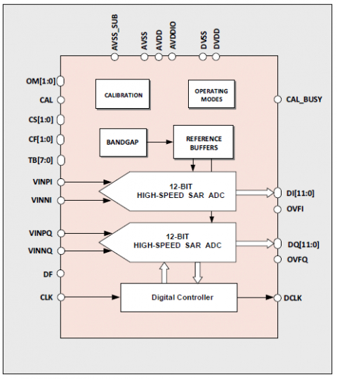 12-bit 160MS/s Dual Channel ADC Block Diagam