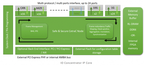 Multi Protocol IO Concentrator (RDC) IP Core for Safe and Secure Ethernet Network Block Diagam