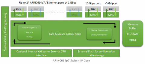 Multi Protocol Switch IP Core for Safe and Secure Ethernet Network Block Diagam