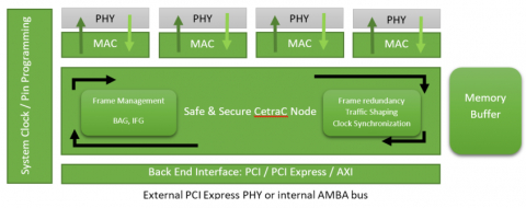 Multi Protocol Endpoint IP Core for Safe and Secure Ethernet Network Block Diagam