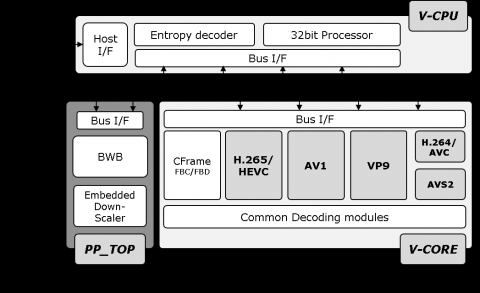 Multi-format decoder for 4K UHD with a single-core, 4:2:0 10-bit (max 8K). HEVC, AVC, VP9, AV1 and AVS2 Block Diagam