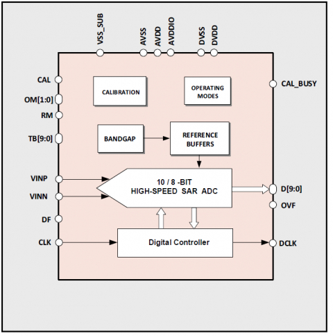 Configurable 8-bit 230MS/s or 10-Bit 27MS/s SAR ADC Block Diagam