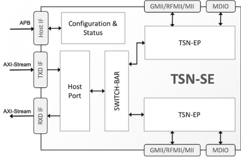 TSN Ethernet Switched Endpoint Controller Block Diagam