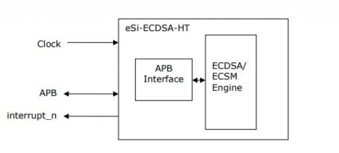 High Throughput Elliptic Curve Cryptography hardware acceleration Core Block Diagam