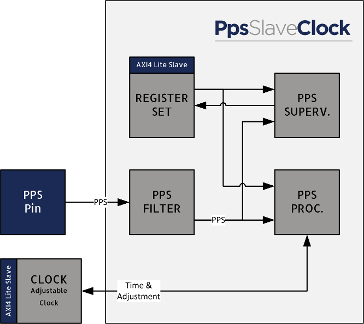 Pulse Per Second Slave (PPS) core Block Diagam